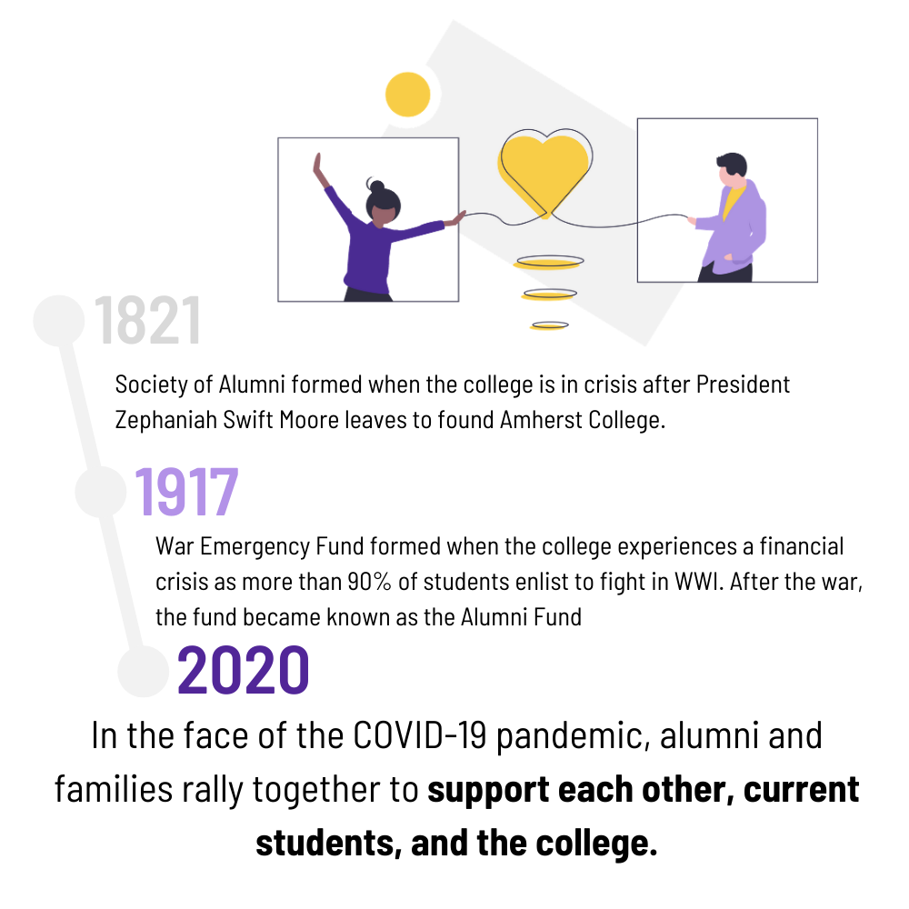 Timeline infographic of support for students